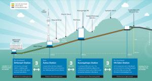 Cross sectionmapshowingCRLtunnelsandstations